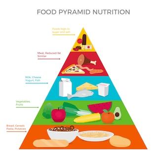 Lebensmittel- und diätpyramide