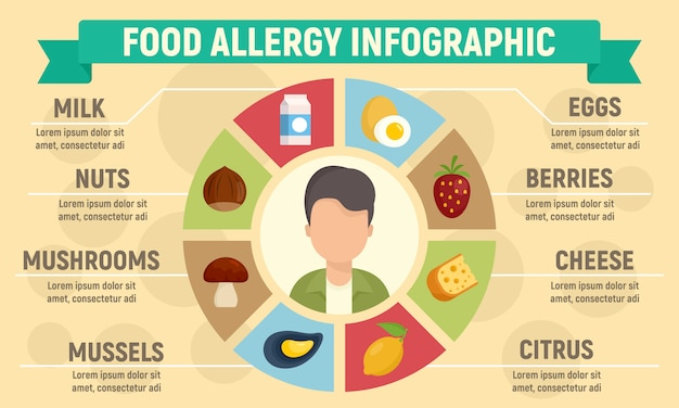 Lebensmittelallergie infografik