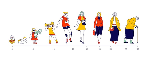 Lebenszyklus des weiblichen charakters.