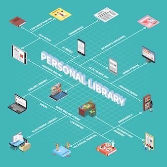 Lese- und bibliotheksflussdiagramm mit isometrischen symbolen der persönlichen bibliothek
