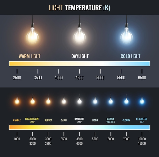 Lichttemperatur-infografiken mit linearem diagramm von warmer bis kalter beleuchtung mit textbeschriftungen für anwendungen