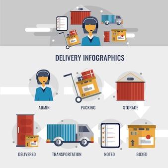 Lieferung infografiken
