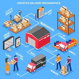 Logistik und lieferung isometrische infografiken