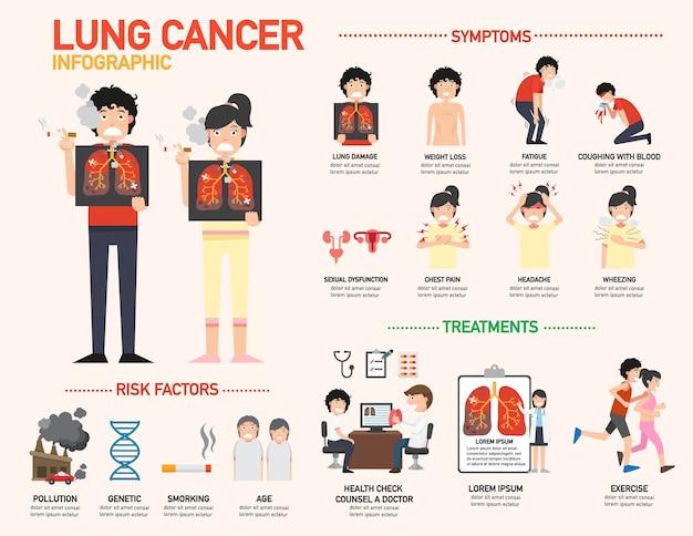 Lungenkrebs infografik.