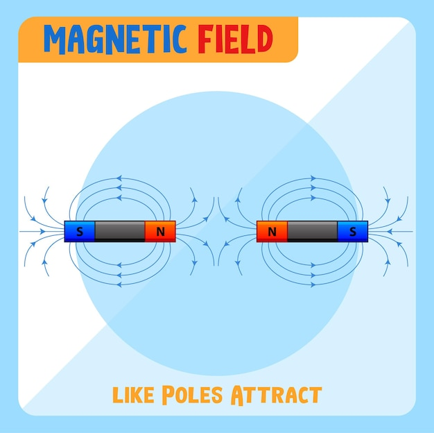 Magnetfeld gleicher pole zieht sich an