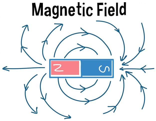 Magnetfeld und magnetische feldlinien
