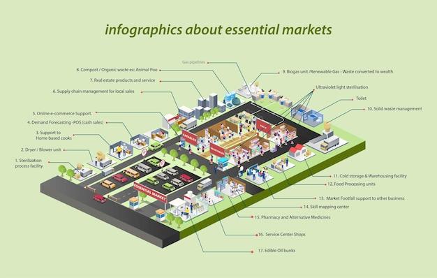 Markt- und parkplatz-geschäftsstrategie