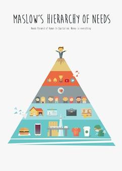 Maslows hierarchie der menschlichen bedürfnisse im gegenwärtigen plakatkonzept.