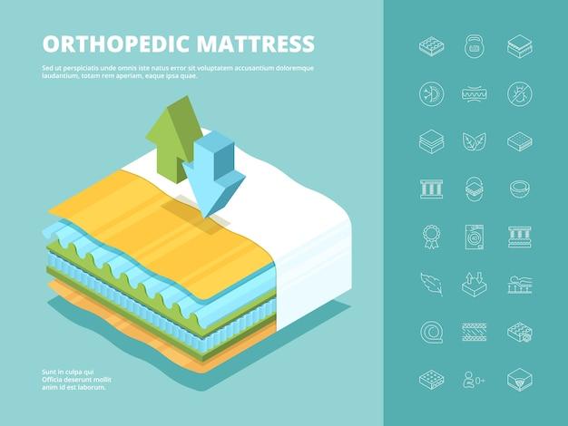 Matratze. orthopädische bequeme mehrschichtige bett nahaufnahme matratze technische isometrische illustration für den einkauf