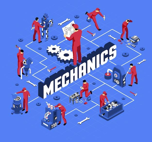 Mechaniker mit berufsausrüstung und werkzeugen während des isometrischen flussdiagramms der arbeit auf blau