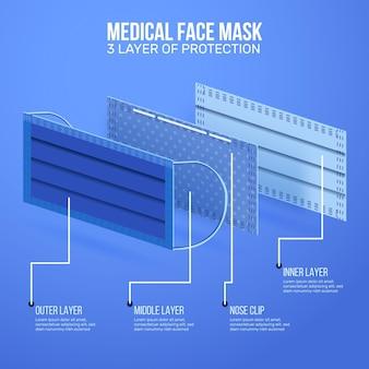 Medizinische gesichtsmasken drei schutzschichten