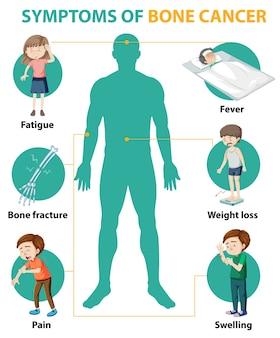 Medizinische infografik der symptome von knochenkrebs