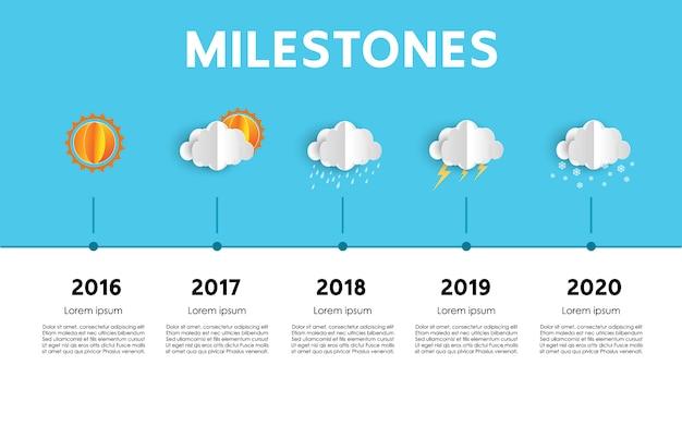 Meilensteine projekt timeline template präsentation