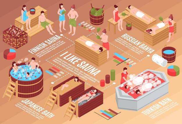 Menschliche charaktere und verschiedene badehäuser isometrisches flussdiagramm mit diagrammen