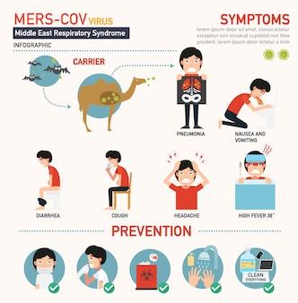 Mers-cov (mittlerer osten atemwegssyndrom coronavirus) infografik