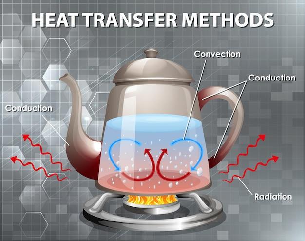 Methoden der wärmeübertragung