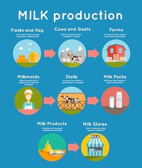 Milch flaches konzept
