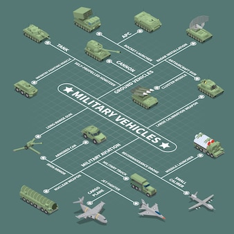Militärfahrzeuge-flussdiagramm mit isometrischen ikonen der selbstfahrenden haubitzen-flugabwehrkanone des infanteriekampffahrzeugs