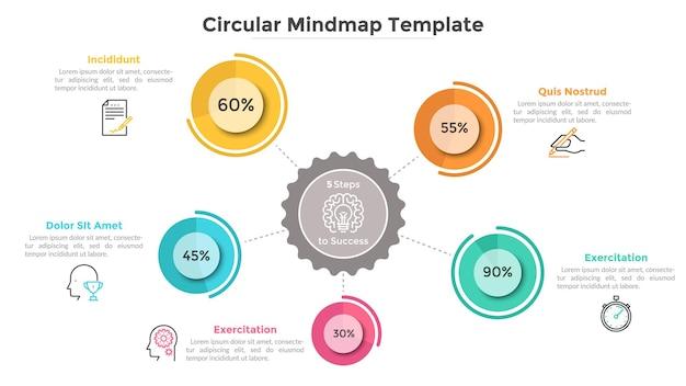 Mindmap mit 5 runden elementen, die mit dem hauptkreis verbunden sind, prozentangabe. kreative infografik-design-vorlage. moderne flache vektorillustration für statistischen bericht, geschäftsdarstellung.