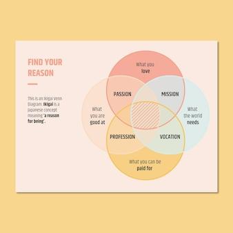 Minimalistisches ikigai venn allgemeines diagramm