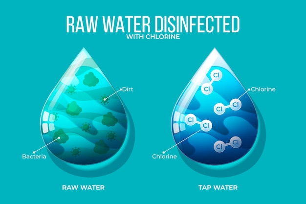 Mit chlor desinfiziertes rohwasser