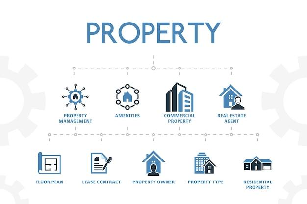 Moderne konzeptvorlage der immobilie mit einfachen 2 farbigen symbolen. enthält symbole wie immobilientyp, ausstattung, mietvertrag, grundriss und mehr
