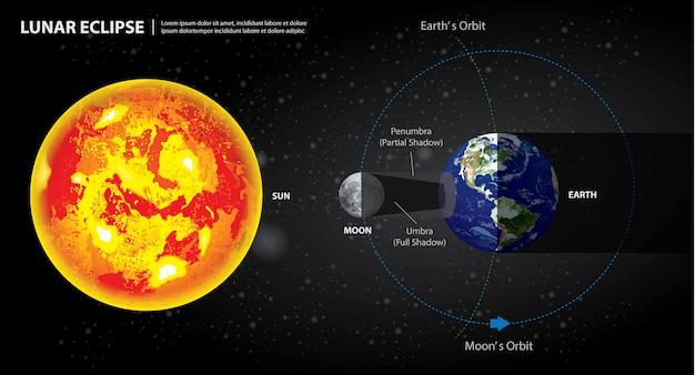 Mondfinsternisse sun erde und mond illustration