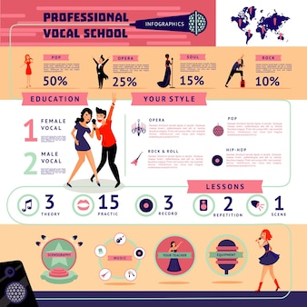 Musikalische ausbildung infografik-konzept