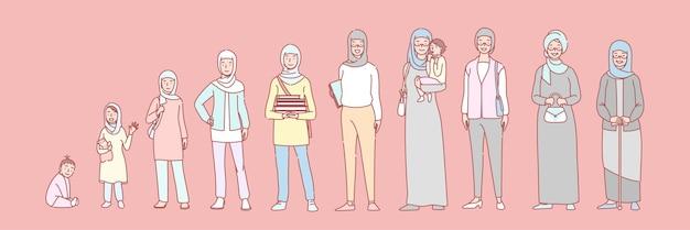 Muslimische lebensphasen der frau setzen konzept. arabische frau in verschiedenen altersgruppen vom neugeborenen bis zur alten. stufen der sammlung menschlichen lebens.