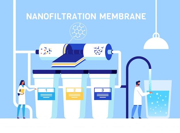 Nanofiltrationsmembran zur wasserreinigung