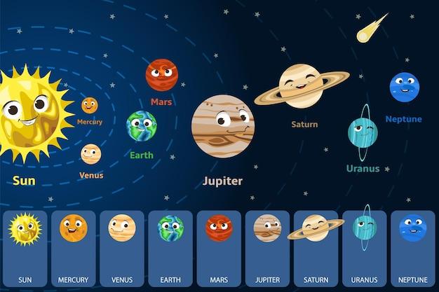 Niedliche cartoon-sonnensystem-weltraumplaneten mit lächelnden gesichtern, die die sonne umkreisen, vektor-illustration, kinder, ...