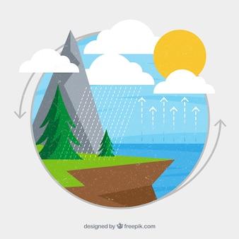 Ökosystem-konzept