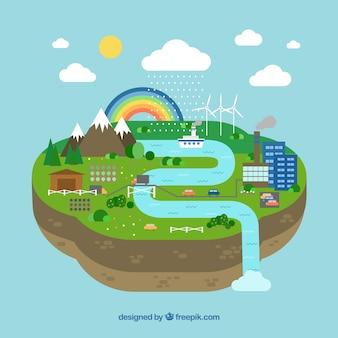 Ökosystemkonzept in der flachen art