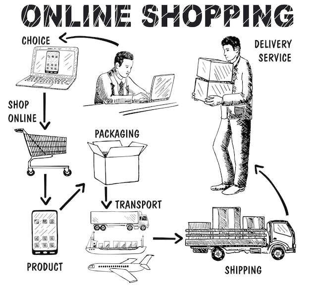 Online-shopping-konzept hand gezeichnet