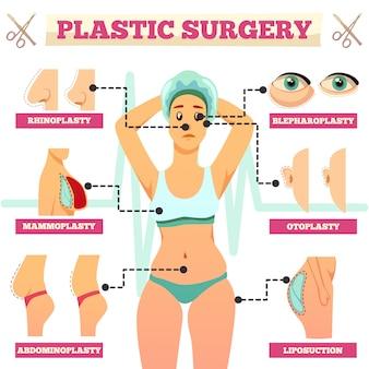 Orthogonales flussdiagramm der plastischen chirurgie