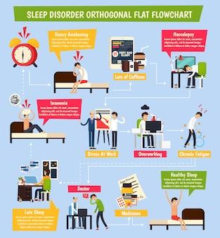 Orthogonales flussdiagramm der schlafstörung