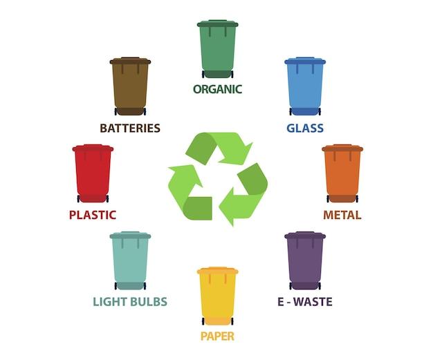 Papierkörbe mit recyclingsymbol. verschiedenfarbiger müll. organisch, batterien, metall, plastik, papier, glas, abfall, glühbirne, lebensmittel. recycling mülltrennung sammlung und recycling. papierkorb.