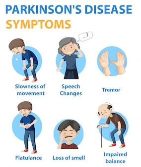Parkinson-krankheit symptome infografik