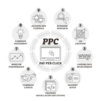 Pay per click oder ppc-vektor-illustration