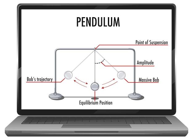 Pendel auf notebook-desktop