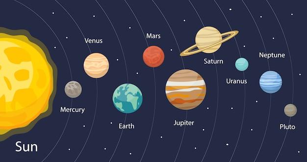 Planet im infografik-stil des sonnensystems. planetensammlung mit sonne, quecksilber, mars, erde, uran, neptun, mars, pluto, venus. pädagogische illustration für kinder.