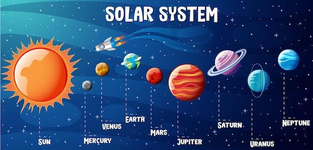 Planeten des sonnensystems infografik