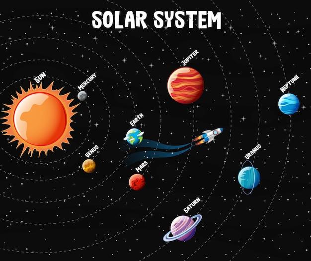 Planeten des sonnensystems