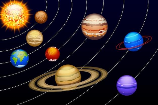 Planeten gesetzt
