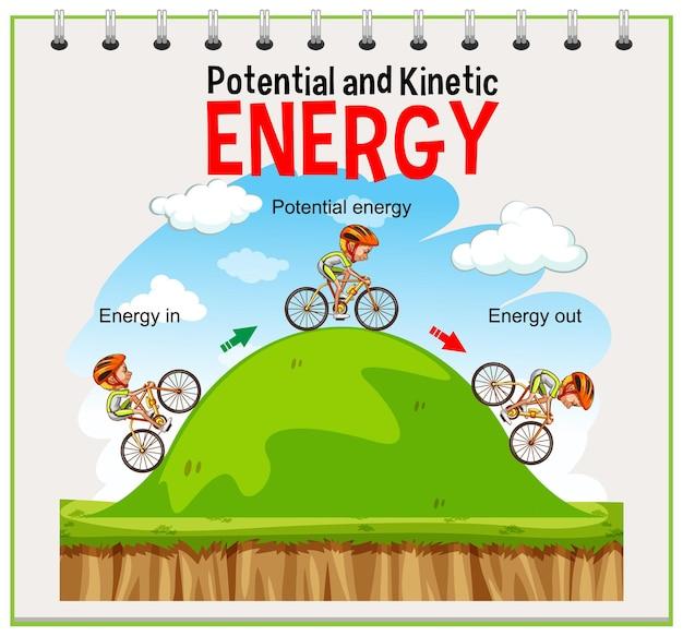 Potential- und kinetisches energiediagramm