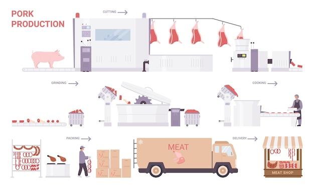 Produktionsschritte für schweinefleisch. cartoon factory verarbeitungslinie mit industrieanlagen zur herstellung von schweinswürsten und fleischprodukten zum verkauf, lebensmittelindustrie technologie