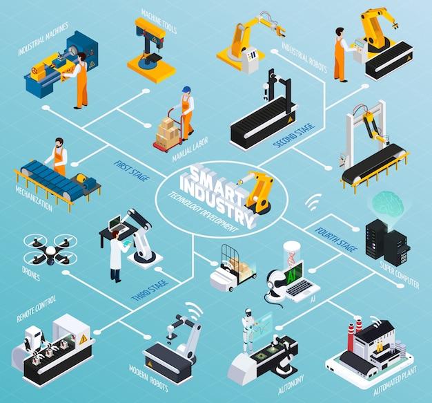 Produktionstechnologien isometrisches flussdiagramm