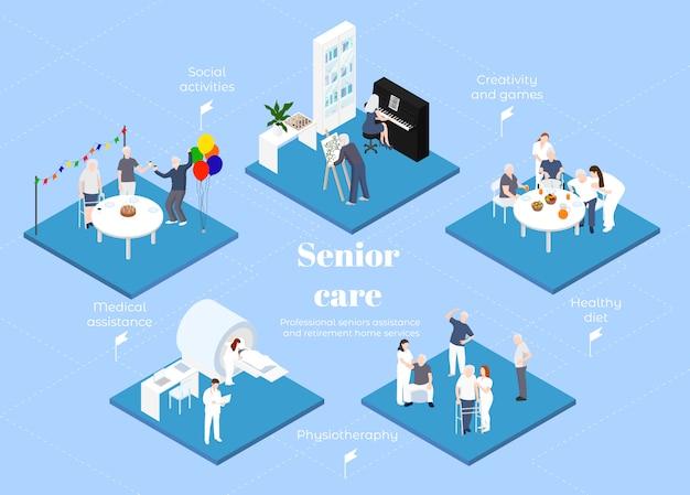 Professionelle seniorenbetreuung und altenheimdienste: medizinisches personal und ältere menschen, die zusammen verschiedene tätigkeiten ausüben, isometrische infografik