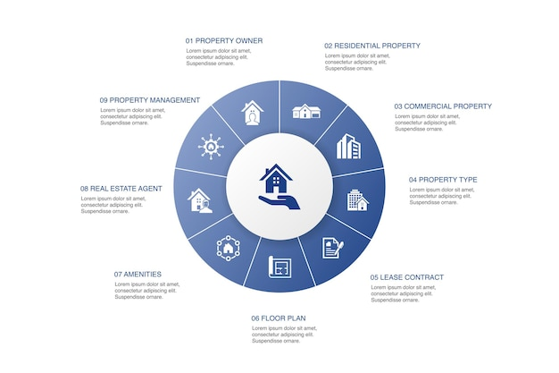 Property infographic 10 schritte kreisdesign. immobilienart, ausstattung, mietvertrag, grundriss einfache symbole