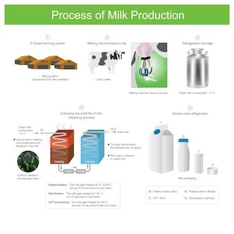Prozess der milchproduktion. verwendung von wärme zur zerstörung von mikroorganismen und bakterien in der milch. durch diesen prozess können die bakterien nicht wachsen.